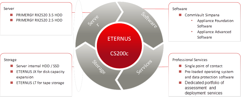 Fig. 1: Components of the ETERNUS CS200c Reference Architecture